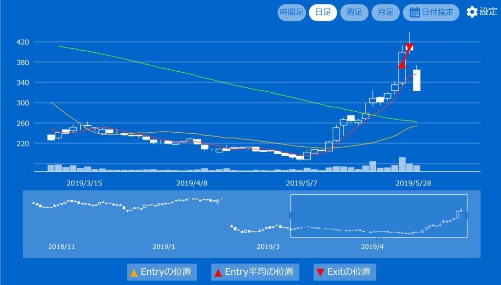 株価 レオパレス